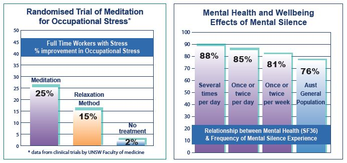 Stress Research Graphs
